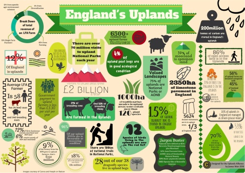 England's Uplands Infographic- 08-11-16.jpg