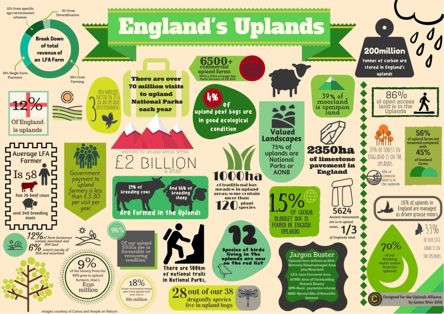 englands-uplands-infographic-08-11-16